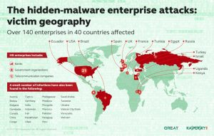 fileless malware attack map