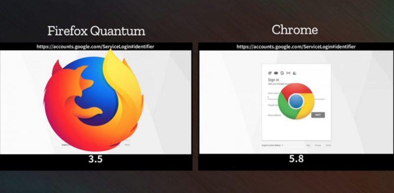 firefox quantum google chrome