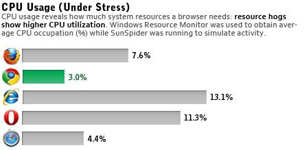 browser performance 2 Performance Comparison Chart of Web Browsers