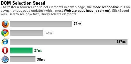 browser performance 3 Performance Comparison Chart of Web Browsers