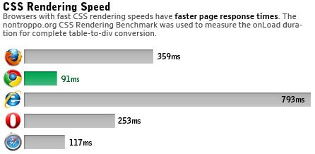 browser performance 4 Performance Comparison Chart of Web Browsers