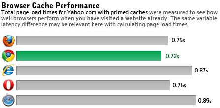 browser performance 6 Performance Comparison Chart of Web Browsers