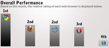 browser performance 8 Performance Comparison Chart of Web Browsers