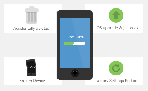 iskysoft-iphone-data-recovery-mac