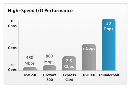 thunderbolt performance