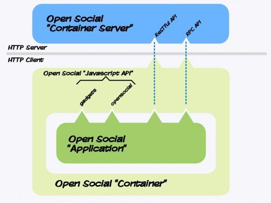 open-social