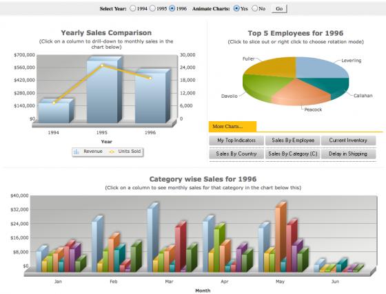 fusioncharts management charts