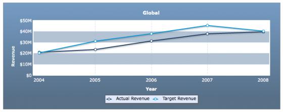 fusioncharts retail stat