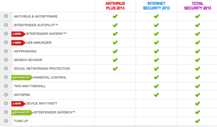 bitdefender suite comparison