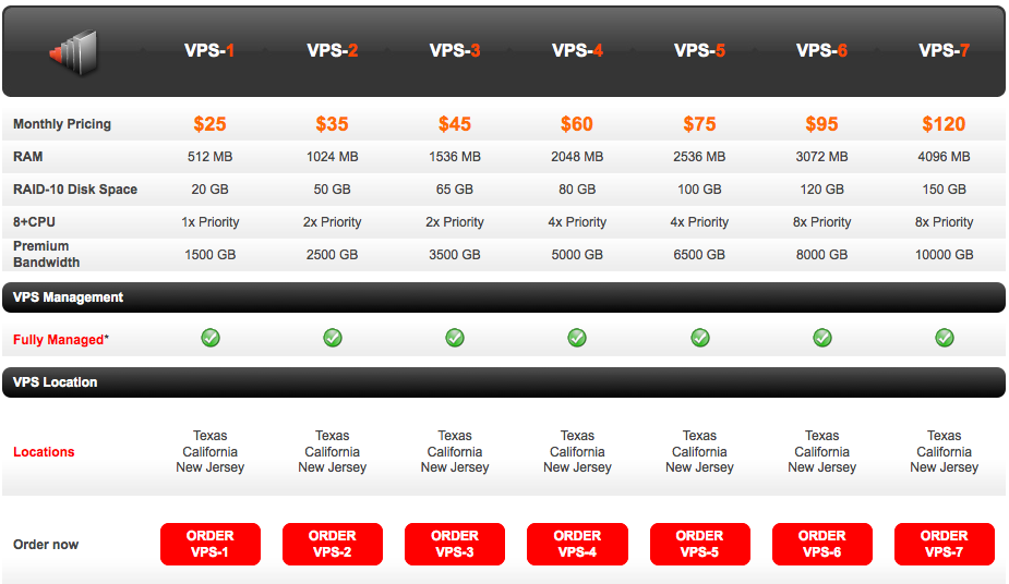knownhost-vps-plans