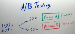 Your Guide to A/B Testing, Generate Online Traffic to Online Sales