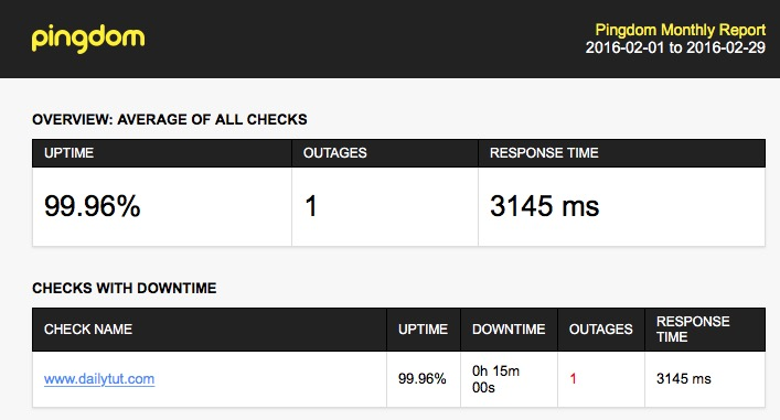 pingdom knownhost uptime