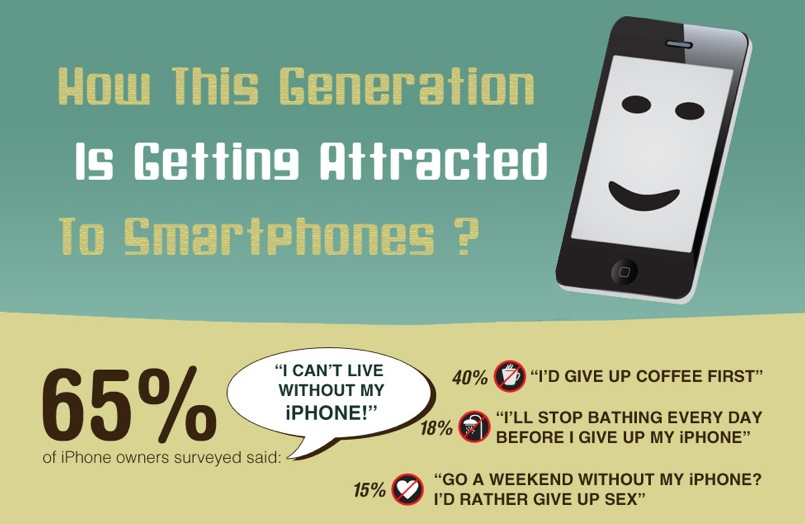 How this Generation is Attracted to Smartphones ?