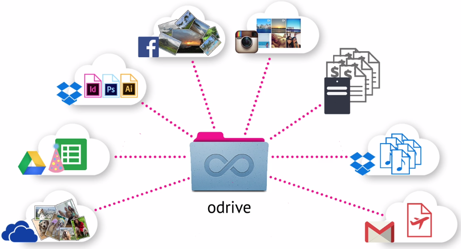odrive-dropbox-google